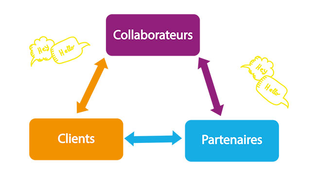 Relation clients - partenaires - collaborateurs